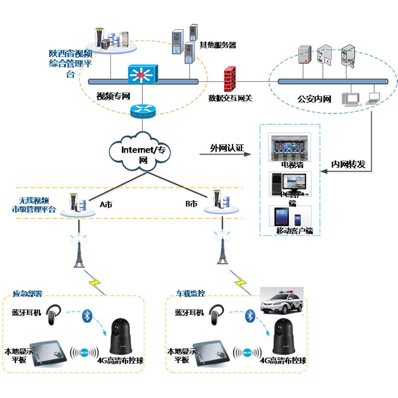 <b>交通监控管理-4G高清布控球解决方案</b>